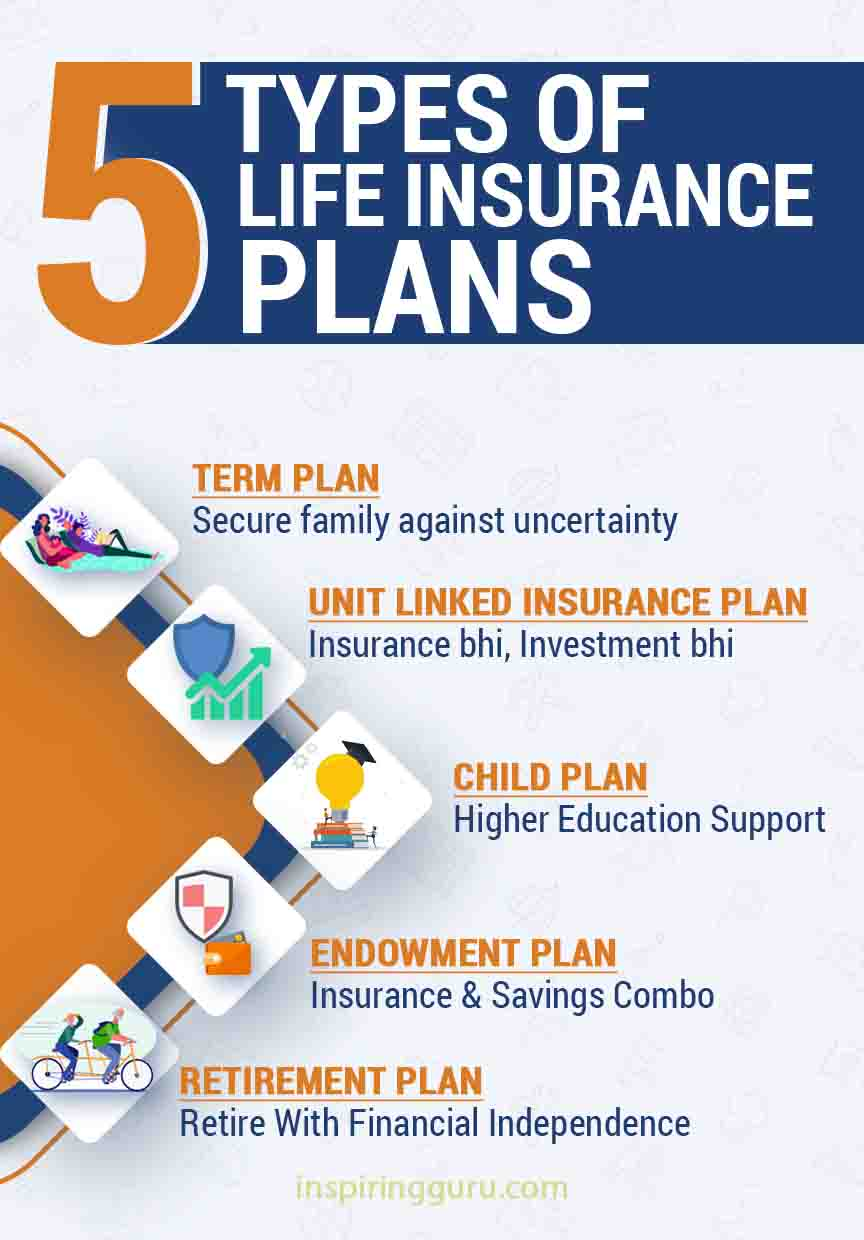 Type of Life Insurance Plans